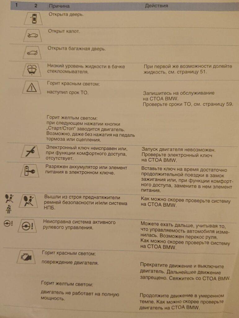 Обозначение значков на приборной панели БМВ